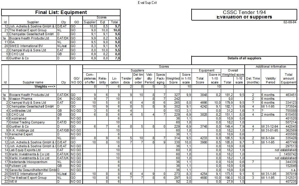 D-AachenMISEREOR19940802CSSCDarEsSalaamTanzaniaTenderEvaluationOfSuppliers1-94